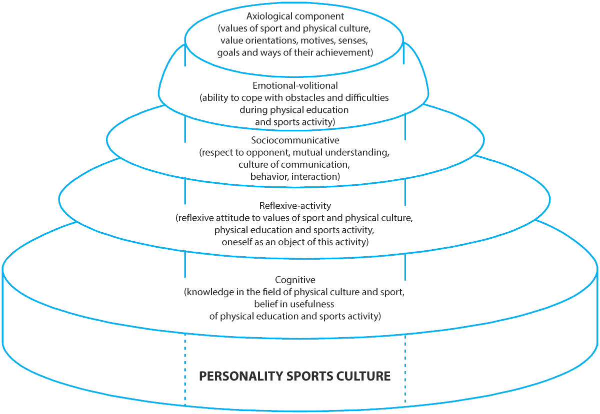 Personality culture: a selection of sites