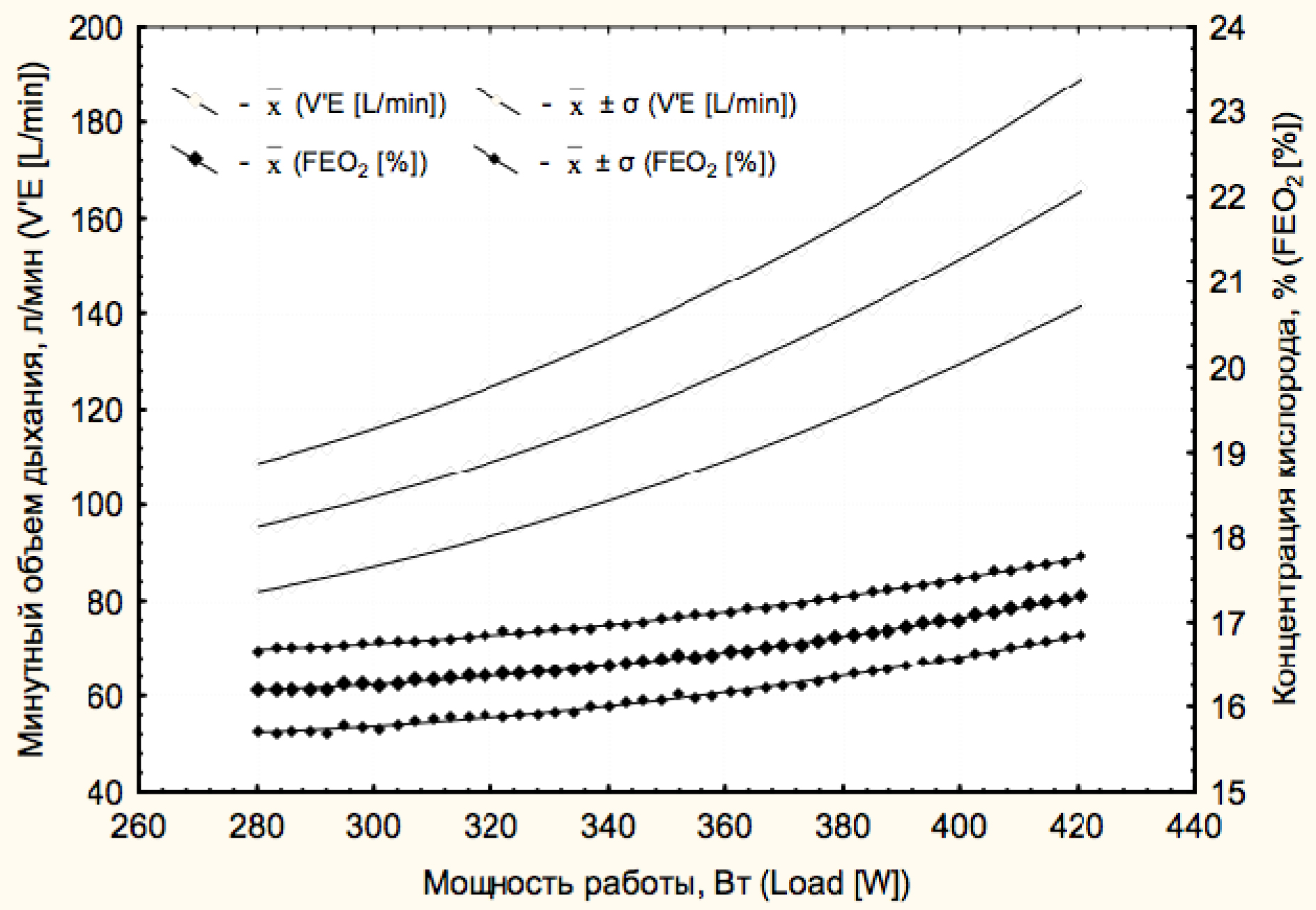 effects exercise pulmonary ventilation rate