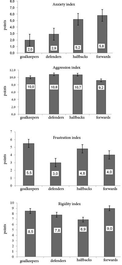 Psychophysiological characteristics of football players of